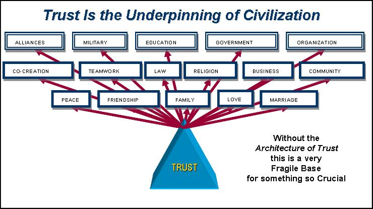 Underpinning of Trust small